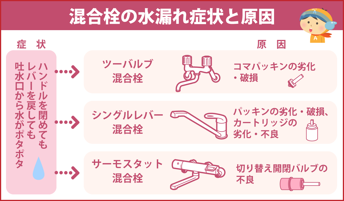 混合栓の水漏れ症状と原因