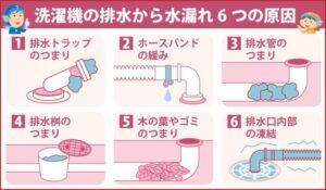洗濯機の排水から水漏れ 6つの原因