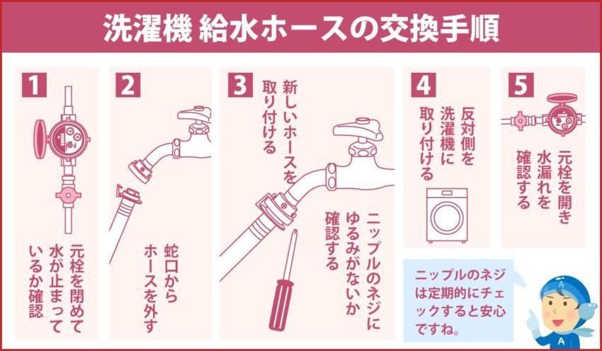 洗濯機 給水ホースの交換手順
