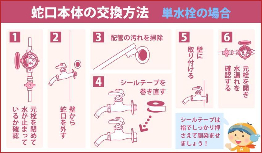 蛇口本体の交換方法 単水栓の場合
