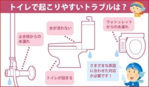 トイレで起こりやすいトラブルは?