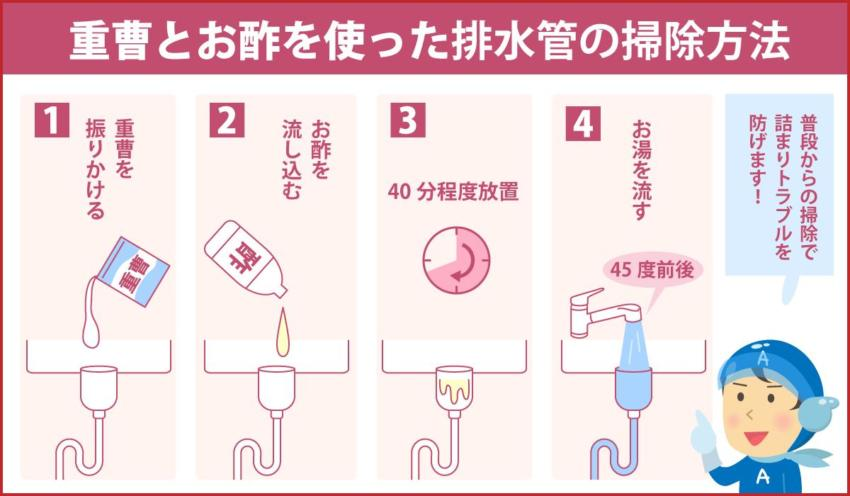 重曹とお酢を使った排水管の掃除方法