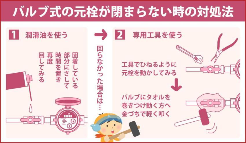 バルブ式の元栓が閉まらない時の対処法