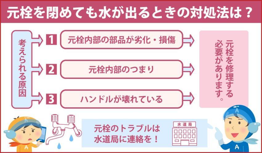 元栓を閉めても水が出るときの対処法は?