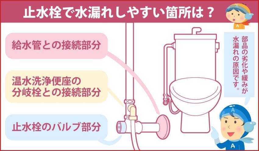止水栓で水漏れしやすい箇所は?
