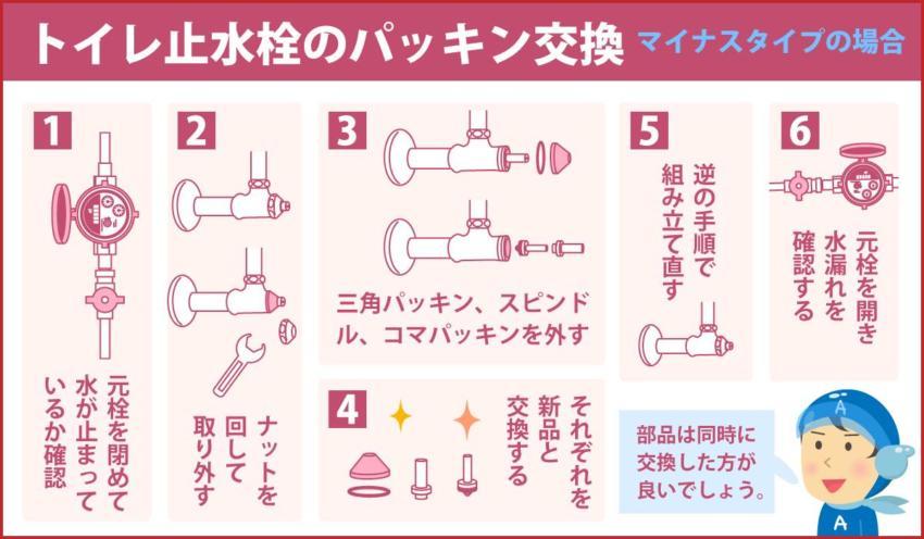 トイレ止水栓のパッキン交換 マイナスタイプの場合