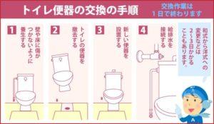 トイレ便器の交換の手順 交換作業は1日で終わります