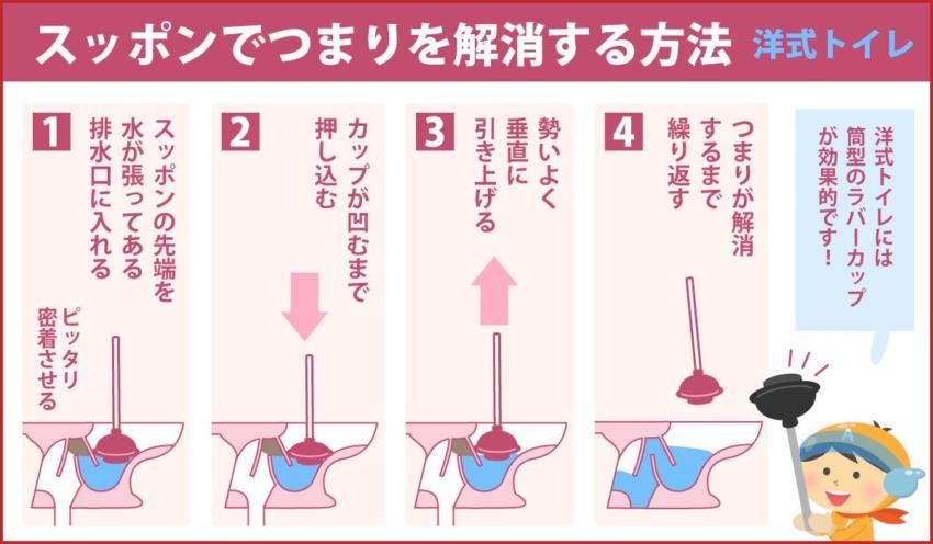 スッポンでつまりを解消する方法 洋式トイレ