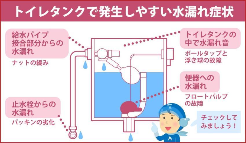 トイレタンクで発生しやすい水漏れ症状