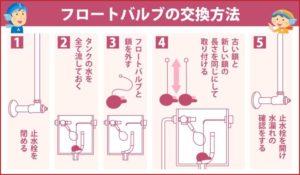 フロートバルブの交換方法