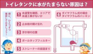 トイレタンクに水がたまらない原因は?