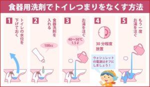 食器用洗剤でトイレつまりをなくす方法