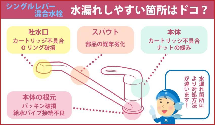 水漏れしやすい箇所はどこ?シングルレバー混合水栓