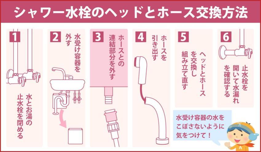 シャワー水栓のヘッドとホース交換方法