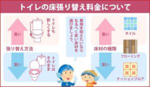トイレの床張り替え料金について