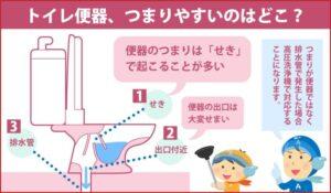 トイレ便器、つまりやすいのはどこ?