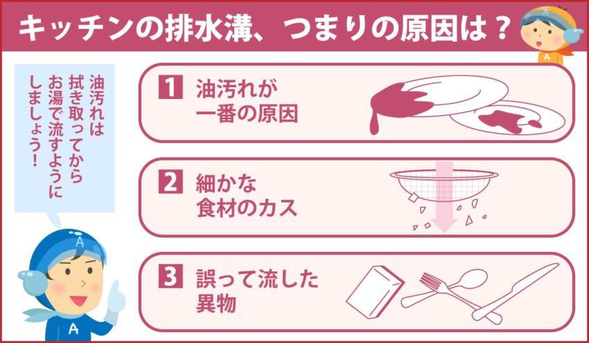 キッチンの排水溝、つまりの原因は?