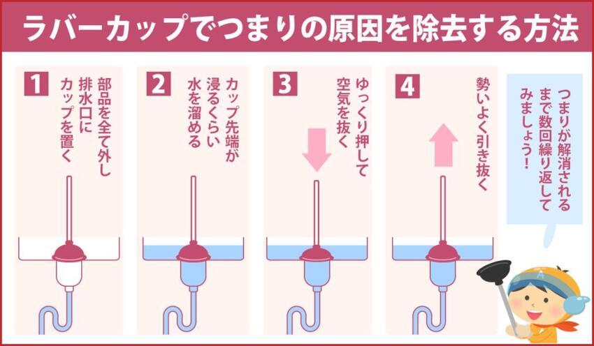 ラバーカップでつまりの原因を除去する方法