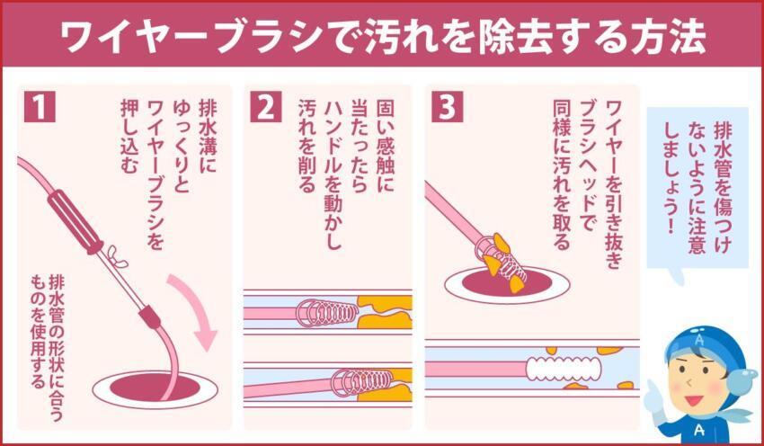 ワイヤーブラシで汚れを除去する方法