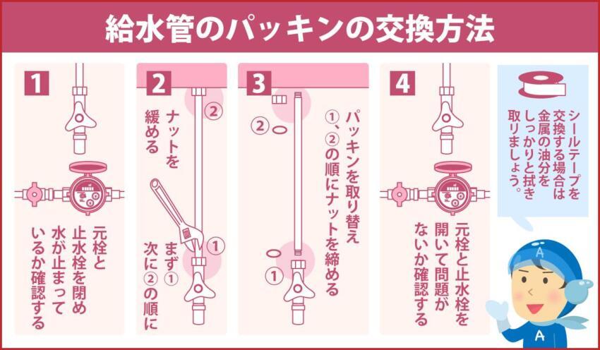 給水管のパッキンの交換方法