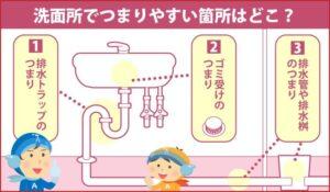 洗面所でつまりやすい箇所はどこ?