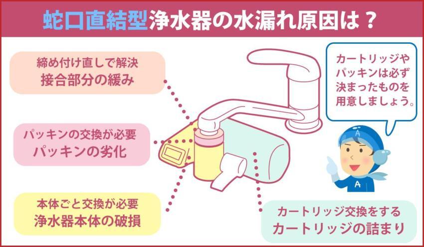 蛇口直結型浄水器の水漏れ原因は?