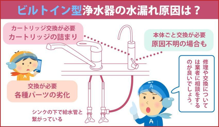 ビルトイン型浄水器の水漏れ原因は?