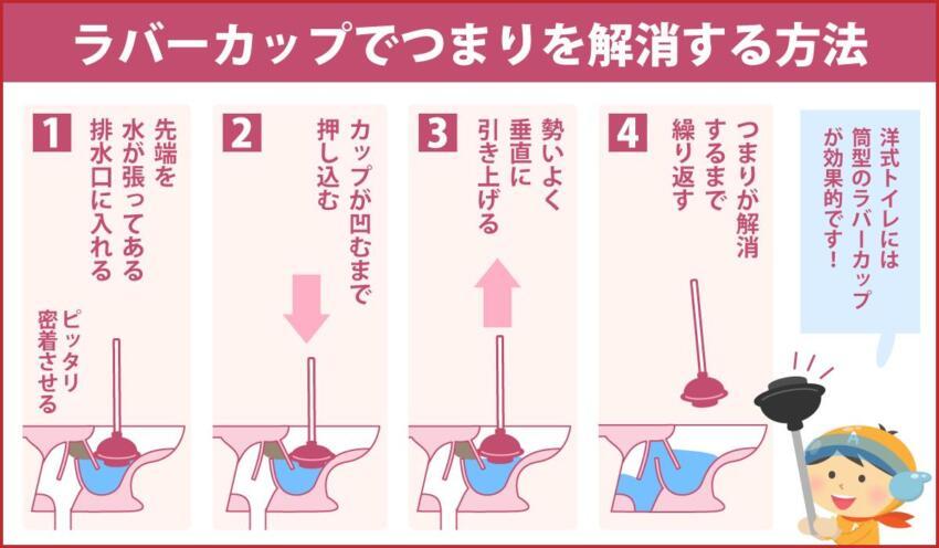 ラバーカップでつまりを解消する方法