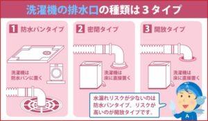 洗濯機の排水口の種類は3タイプ
