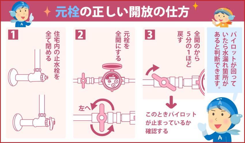 元栓の正しい開放の仕方