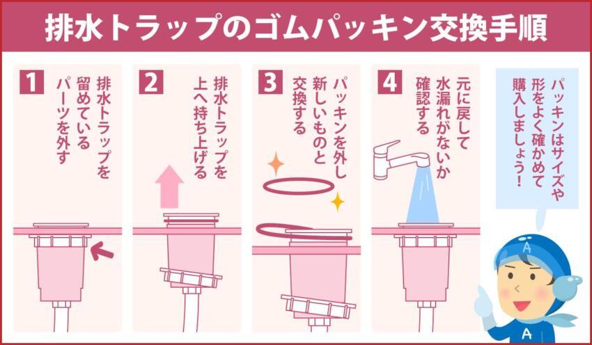 排水トラップのゴムパッキン交換手順