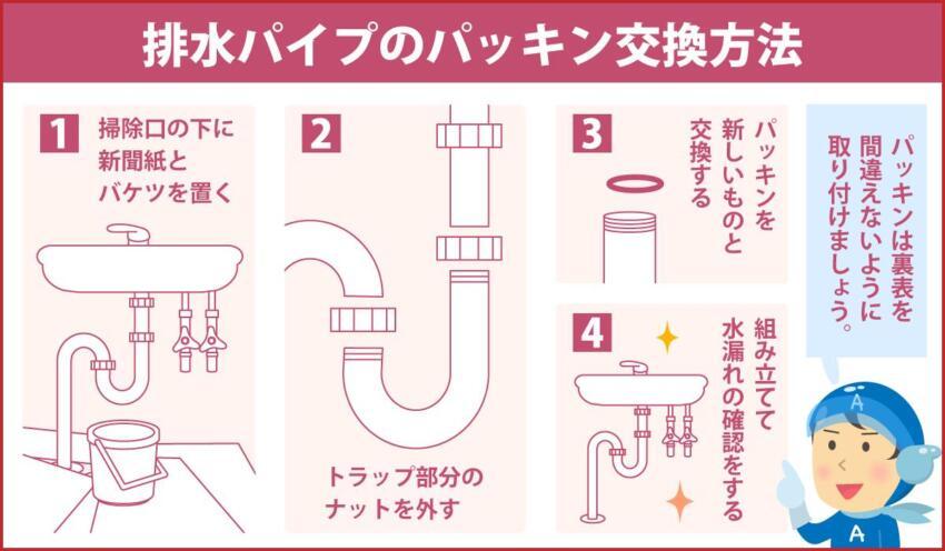 排水パイプのパッキン交換方法