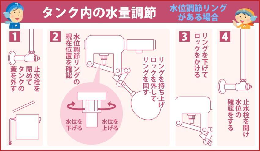タンク内の水量調節 水位調節リングがある場合
