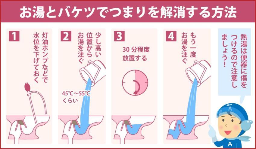 お湯とバケツでつまりを解消する方法