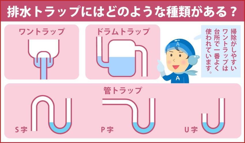 排水トラップにはどのような種類がある?