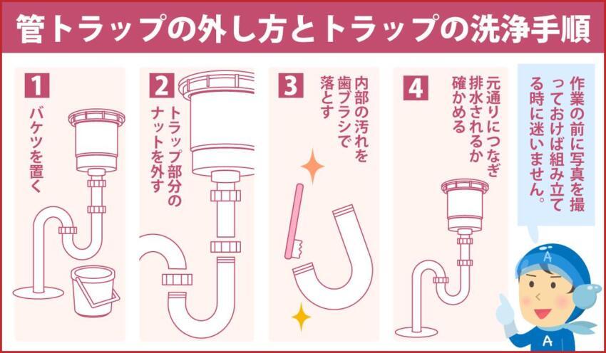 管トラップの外し方とトラップの洗浄手順