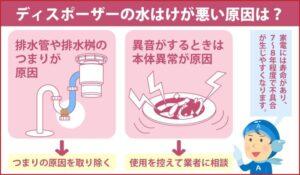 ディスポーザーの水はけが悪い原因は?