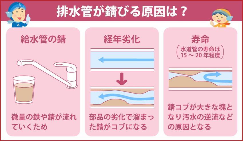 排水管が錆びる原因は?