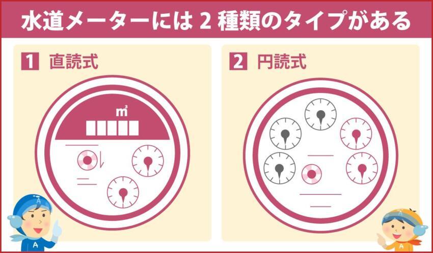 水道メーターには2種類のタイプがある