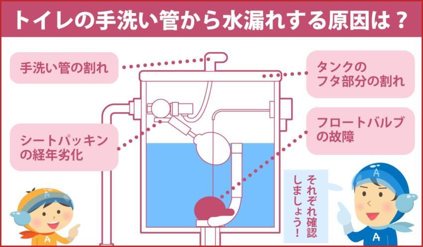 トイレの手洗い管から水漏れする原因は?