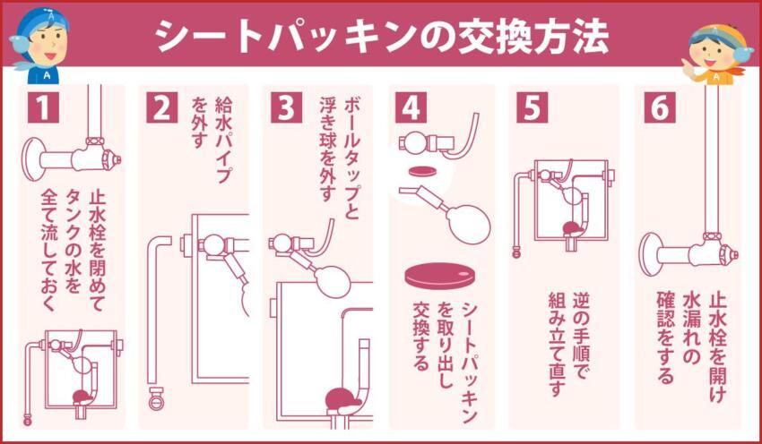 シートパッキンの交換方法