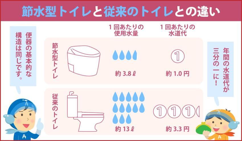 節水型トイレと従来のトイレとの違い