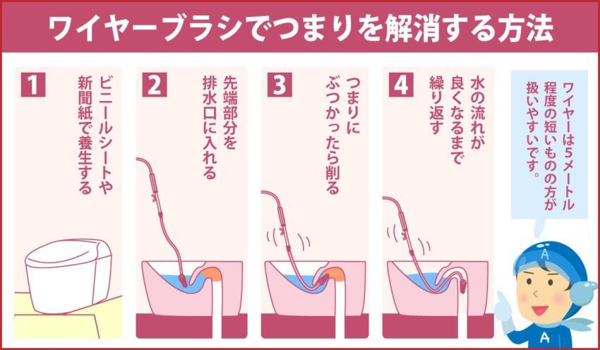 ワイヤーブラシでつまりを解消する方法